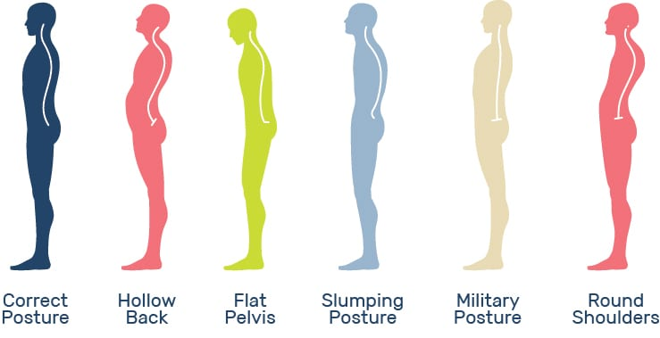 Which Posture Are You ?